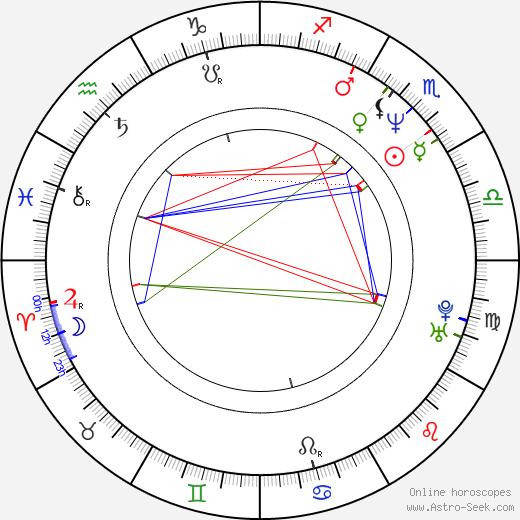 Dmitry Meskhiev birth chart, Dmitry Meskhiev astro natal horoscope, astrology