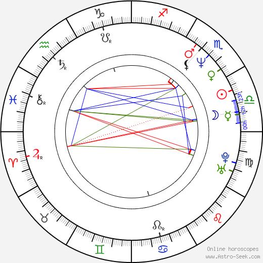 Elie Semoun birth chart, Elie Semoun astro natal horoscope, astrology