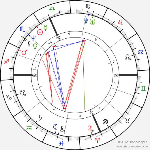 Эрос Рамаццотти Eros Ramazzotti день рождения гороскоп, Eros Ramazzotti Натальная карта онлайн