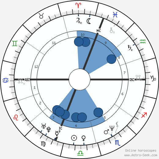 Francesca Dellera wikipedia, horoscope, astrology, instagram