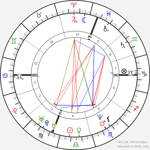 Francesca Dellera astro natal birth chart, Francesca Dellera horoscope, astrology