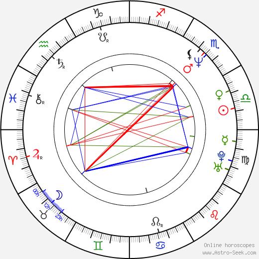 Giuseppe Castiglione birth chart, Giuseppe Castiglione astro natal horoscope, astrology
