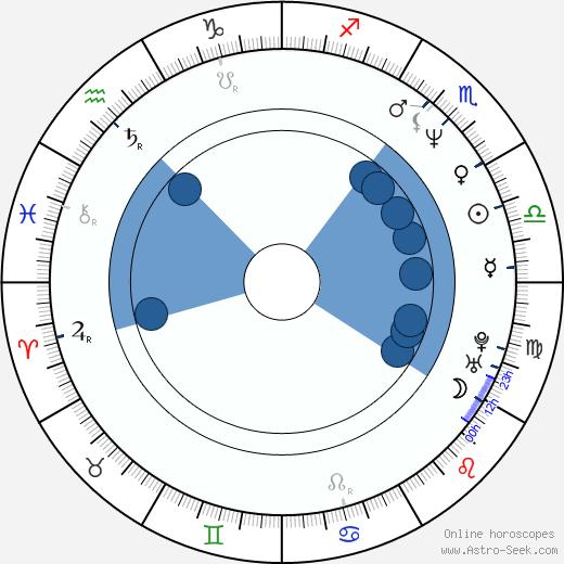 Hiro Kanagawa wikipedia, horoscope, astrology, instagram