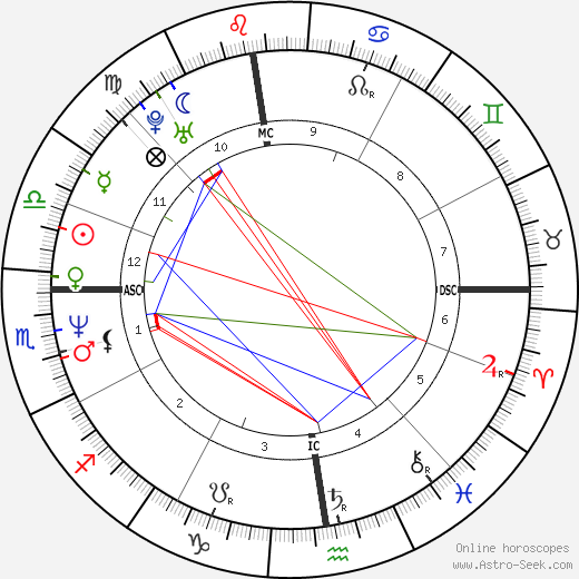 Isabelle Gélinas astro natal birth chart, Isabelle Gélinas horoscope, astrology