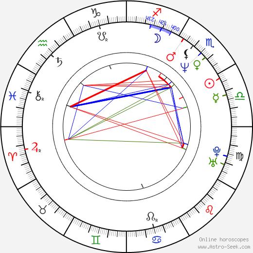 Jason Kliot день рождения гороскоп, Jason Kliot Натальная карта онлайн