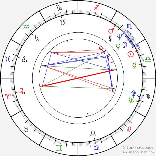 Jolanta Pietek-Górecka день рождения гороскоп, Jolanta Pietek-Górecka Натальная карта онлайн