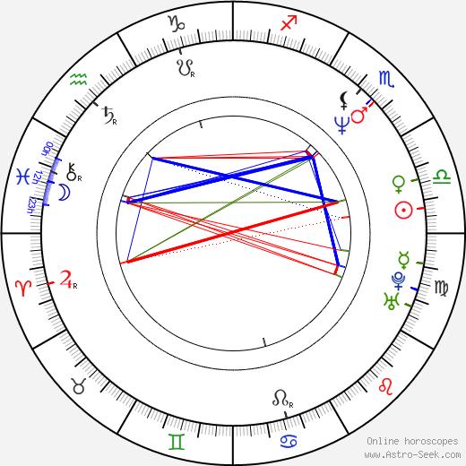 Kajsa Dandenell astro natal birth chart, Kajsa Dandenell horoscope, astrology