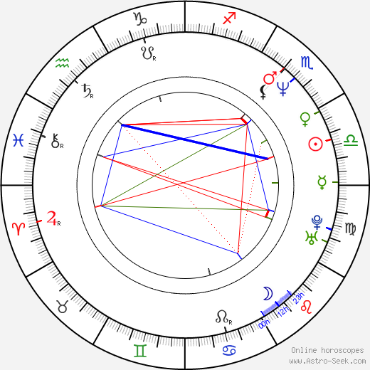 Katarzyna Chrzanowska birth chart, Katarzyna Chrzanowska astro natal horoscope, astrology