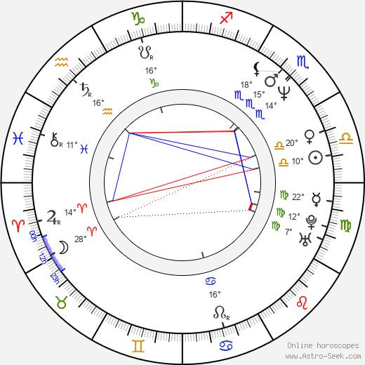 Marcelo Buquet birth chart, biography, wikipedia 2018, 2019