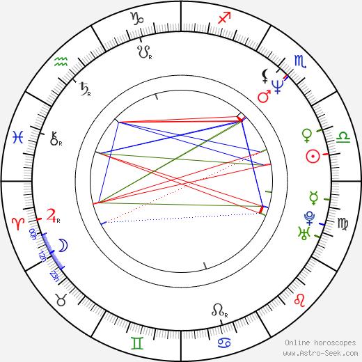 Marcelo Buquet astro natal birth chart, Marcelo Buquet horoscope, astrology