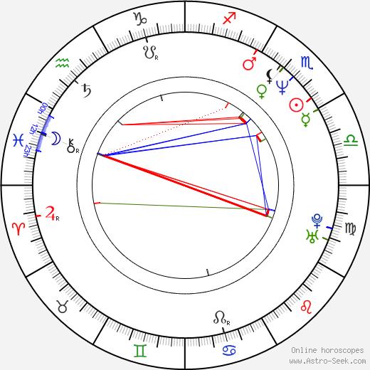 Marcelo Gomes birth chart, Marcelo Gomes astro natal horoscope, astrology