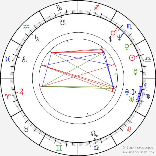 Maria Lundqvist astro natal birth chart, Maria Lundqvist horoscope, astrology