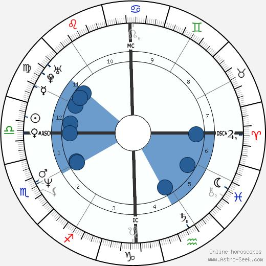 Mark McGwire wikipedia, horoscope, astrology, instagram