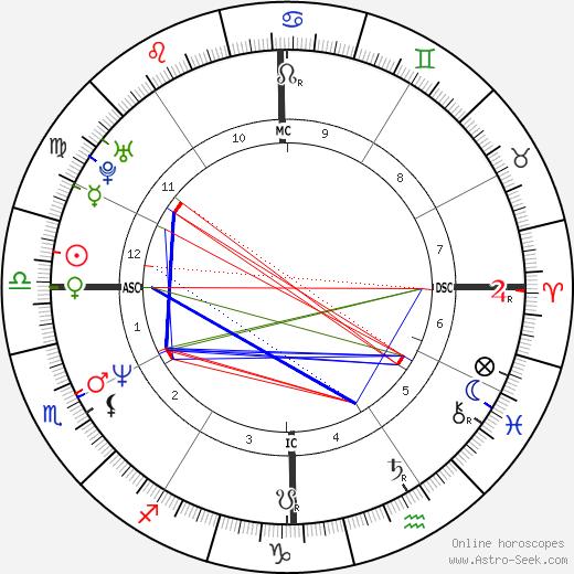 Mark McGwire tema natale, oroscopo, Mark McGwire oroscopi gratuiti, astrologia