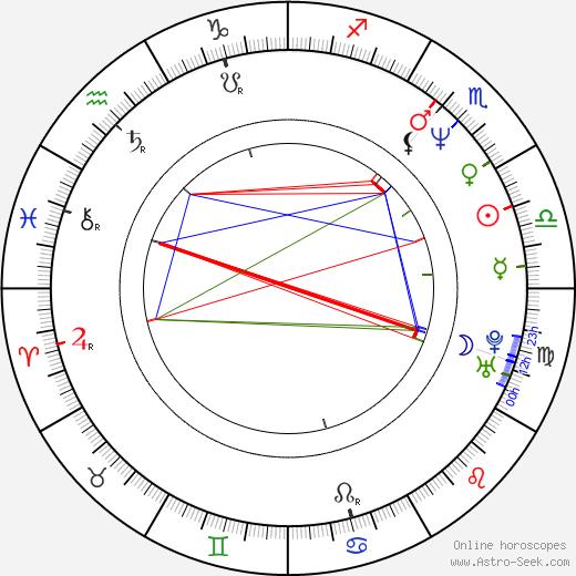 Mi-kyung Kim tema natale, oroscopo, Mi-kyung Kim oroscopi gratuiti, astrologia