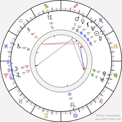 Michael Beach birth chart, biography, wikipedia 2020, 2021