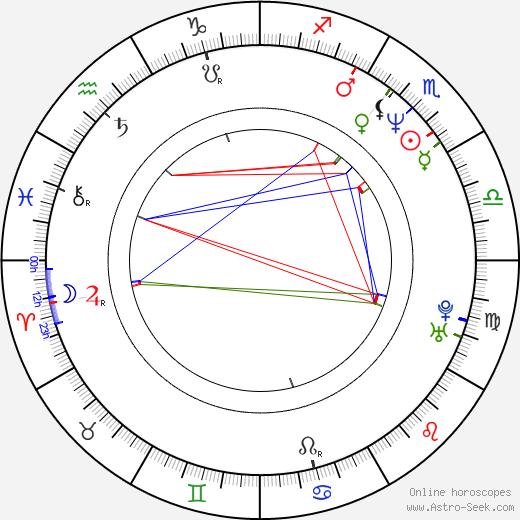 Michael Beach birth chart, Michael Beach astro natal horoscope, astrology