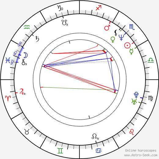 Michaela Šojdrová день рождения гороскоп, Michaela Šojdrová Натальная карта онлайн
