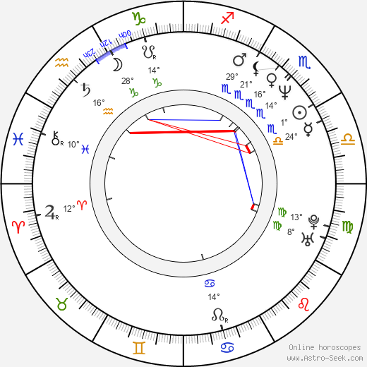Mike Müller birth chart, biography, wikipedia 2019, 2020