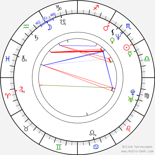 Mike Müller astro natal birth chart, Mike Müller horoscope, astrology