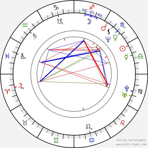Nina Menkes tema natale, oroscopo, Nina Menkes oroscopi gratuiti, astrologia