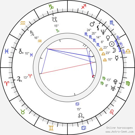 Norm MacDonald birth chart, biography, wikipedia 2019, 2020