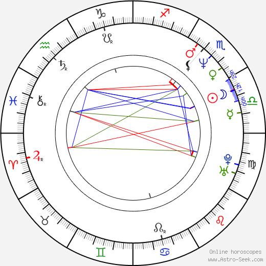 Norm MacDonald astro natal birth chart, Norm MacDonald horoscope, astrology