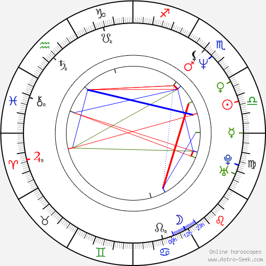 Omar Fierro astro natal birth chart, Omar Fierro horoscope, astrology