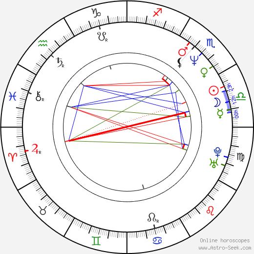 Памела Бах Pamela Bach-Hasselhoff день рождения гороскоп, Pamela Bach-Hasselhoff Натальная карта онлайн