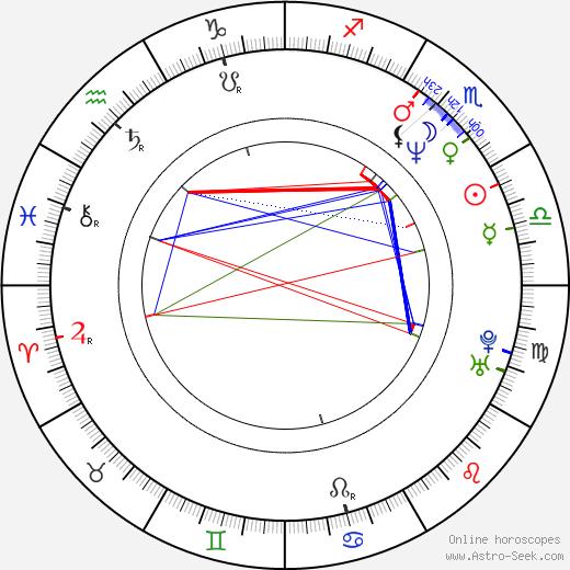Patrik Fox birth chart, Patrik Fox astro natal horoscope, astrology
