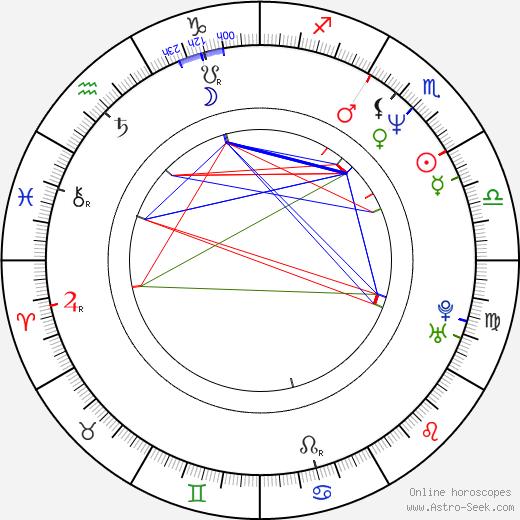 Peter Gábor astro natal birth chart, Peter Gábor horoscope, astrology