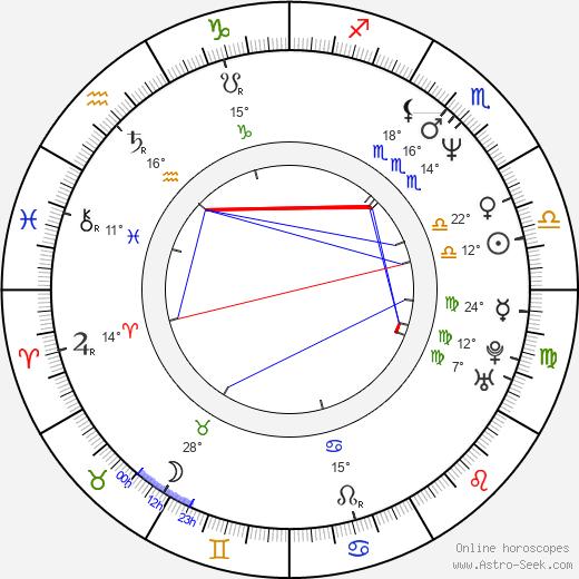 Petr Kotek birth chart, biography, wikipedia 2018, 2019
