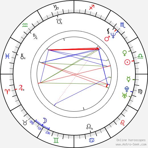 Petr Kotek astro natal birth chart, Petr Kotek horoscope, astrology