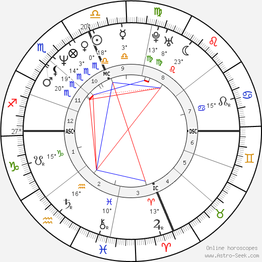 Randy Wood birth chart, biography, wikipedia 2019, 2020