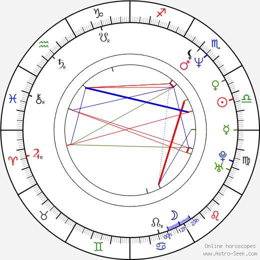 Ребекка Пиджон Rebecca Pidgeon день рождения гороскоп, Rebecca Pidgeon Натальная карта онлайн