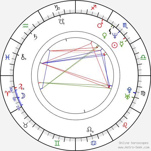 Roland Düringer день рождения гороскоп, Roland Düringer Натальная карта онлайн