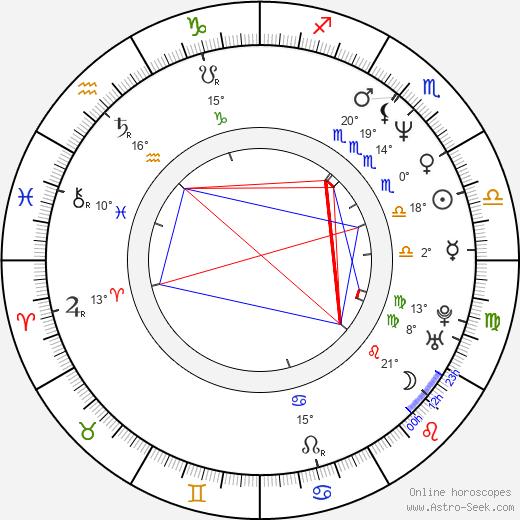 Satoshi Kon birth chart, biography, wikipedia 2019, 2020