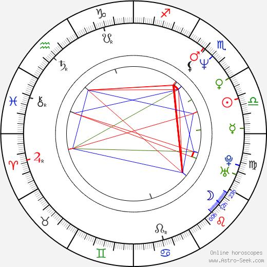 Satoshi Kon birth chart, Satoshi Kon astro natal horoscope, astrology