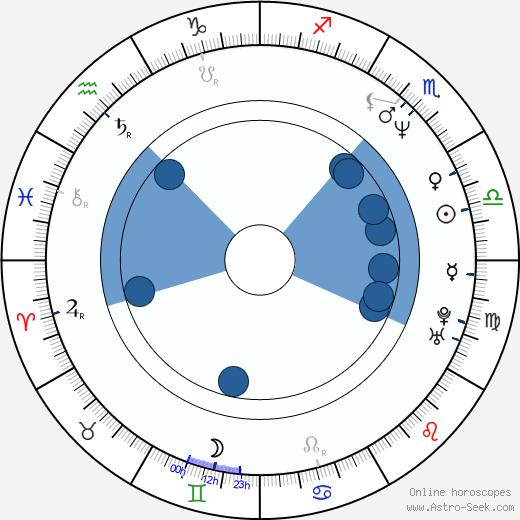 Scott Mabbutt wikipedia, horoscope, astrology, instagram