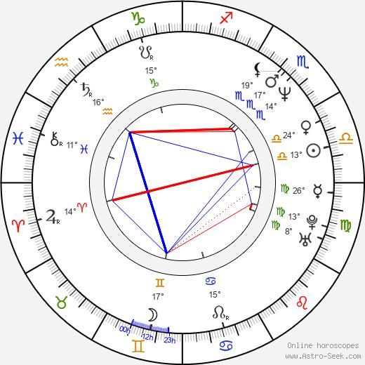 Scott Mabbutt birth chart, biography, wikipedia 2019, 2020