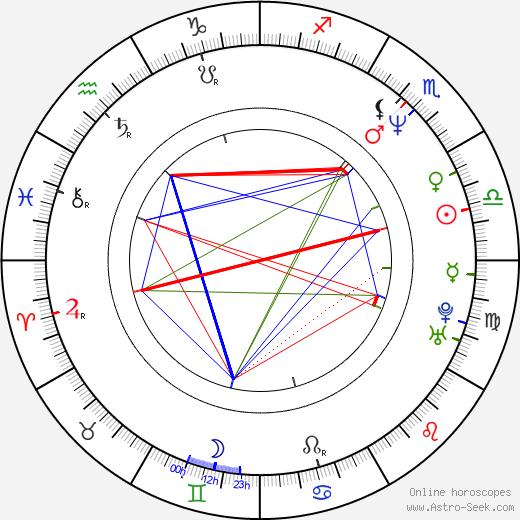 Scott Mabbutt astro natal birth chart, Scott Mabbutt horoscope, astrology