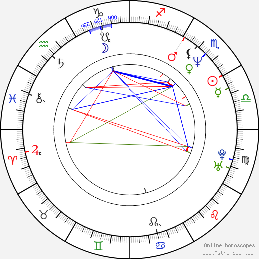 Søren Fauli astro natal birth chart, Søren Fauli horoscope, astrology