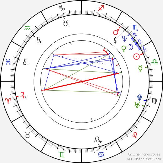 Tanja Kauerová astro natal birth chart, Tanja Kauerová horoscope, astrology