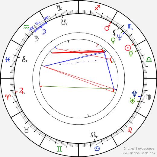 Tiffany Lamb birth chart, Tiffany Lamb astro natal horoscope, astrology