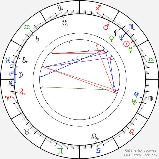 Tim Minear astro natal birth chart, Tim Minear horoscope, astrology