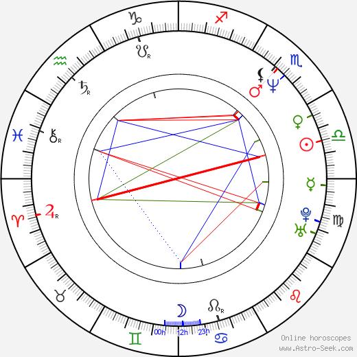 Todd Bryant birth chart, Todd Bryant astro natal horoscope, astrology