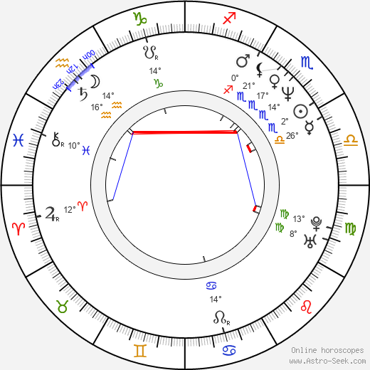 Tom Cavanagh birth chart, biography, wikipedia 2019, 2020