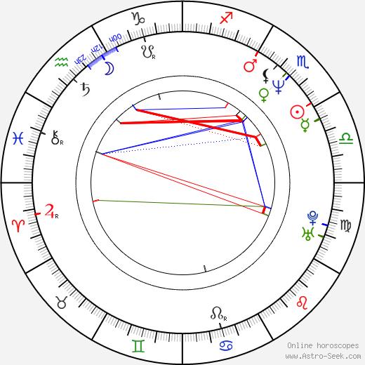 Tracy Nelson astro natal birth chart, Tracy Nelson horoscope, astrology