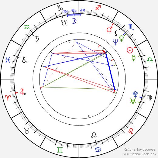 Wilson Yip birth chart, Wilson Yip astro natal horoscope, astrology
