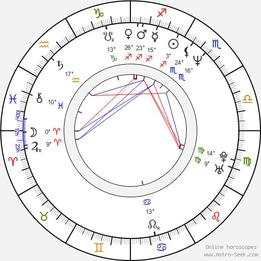 Adam Gaynor birth chart, biography, wikipedia 2019, 2020